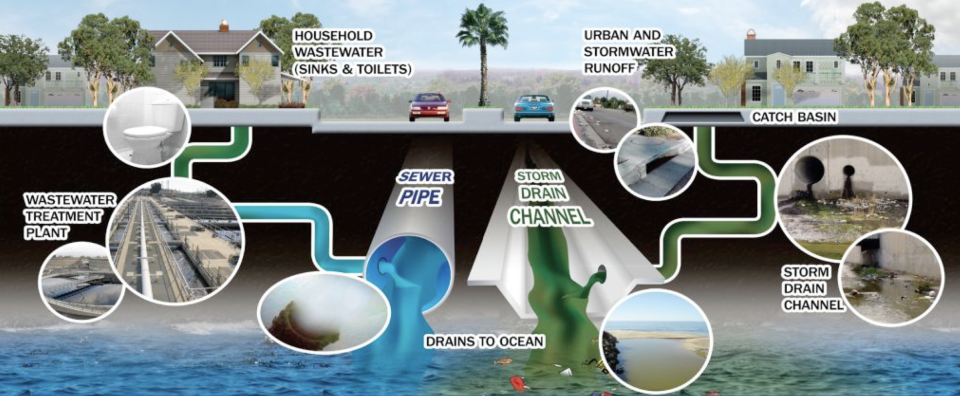 Stormwater Pollution Prevention City Of West Covina
